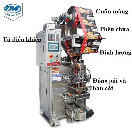 máy đóng gói 4 biên tự động có cấu tạo gồm 4 phần chính: 1. Tủ điều khiển 2. Cuộn màng và in date 3. Phễu và định lượng 4. Bộ phận hàn cắt thành phẩm