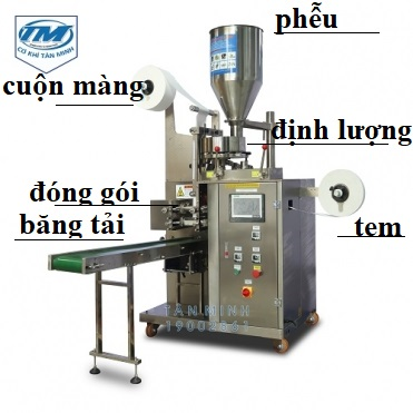 máy đóng trà túi lọc được cấu thành từ 4 bộ phận chính: - phễu chứa liệu - định lượng đầu vào - đóng gói, hàn miệng và cắt - băng tải dẫn sản phẩm ra